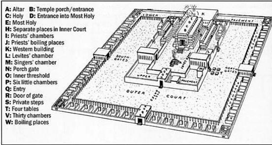 Ezekiel-Temple